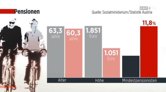 snip4_20170925 Was sichert die Pensionen_ORF